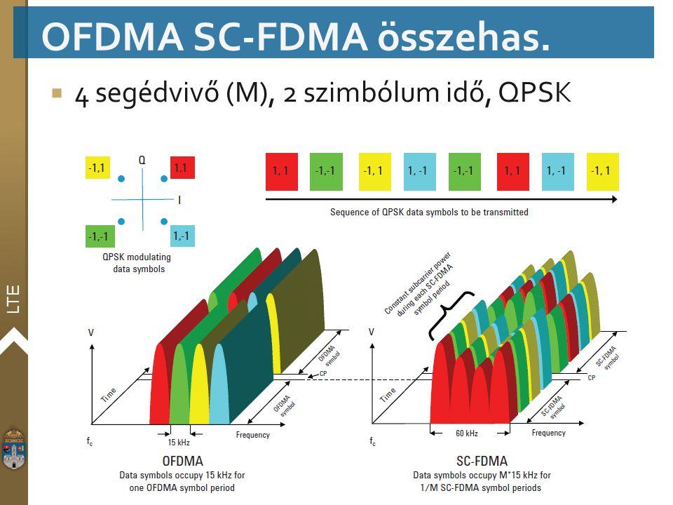 LTE  4 segédvivő (M), 2 szimbólum idő, QPSK OFDMA SC-FDMA összehas.