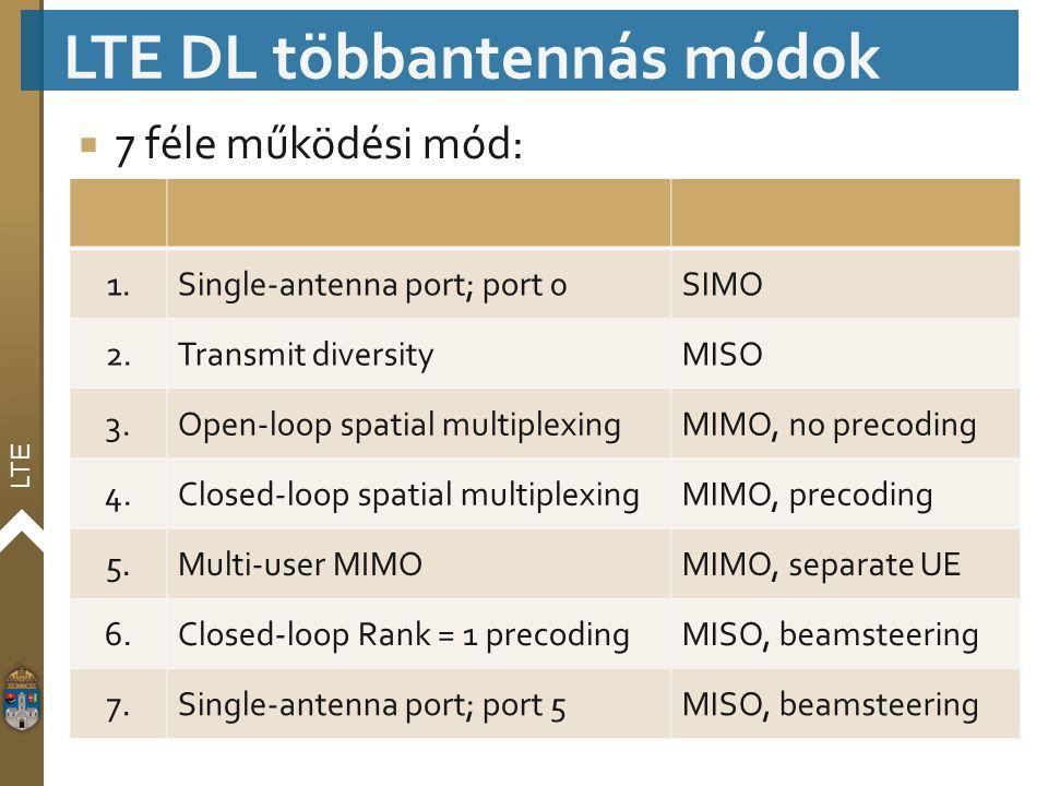 LTE  7 féle működési mód: LTE DL többantennás módok 1.Single-antenna port; port 0SIMO 2.Transmit diversityMISO 3.Open-loop spatial multiplexingMIMO,