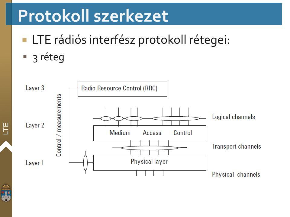 LTE  LTE rádiós interfész protokoll rétegei:  3 réteg Protokoll szerkezet