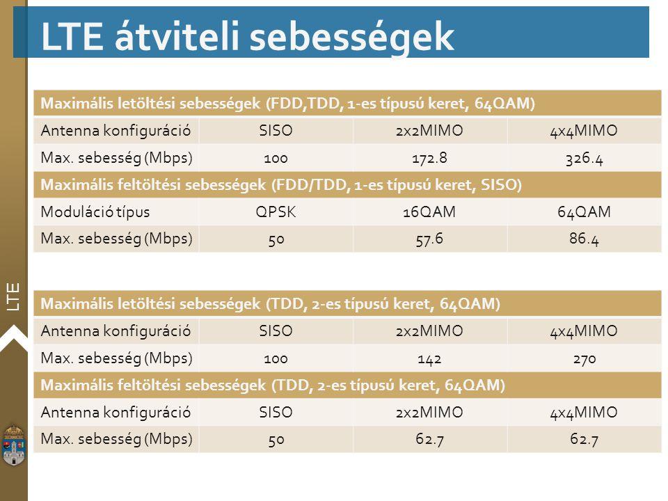 LTE LTE átviteli sebességek Maximális letöltési sebességek (FDD,TDD, 1-es típusú keret, 64QAM) Antenna konfigurációSISO2x2MIMO4x4MIMO Max. sebesség (M