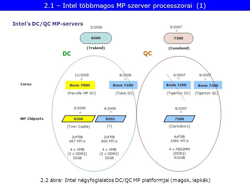 Xeon 7000 11/2005 Cores Xeon 7200 Xeon 7300 Xeon 7100 9/2007 8/2006 MP Chipsets 3/2006 4/2006 9/2007 8500 8501 7300 (Paxville MP DC)(Tulsa DC)(Tigerton DC)(Tigerton QC) 7300 9/2007 (Clarksboro) (Twin Castle) ( ) 2.2 ábra: Intel négyfoglalatos DC/QC MP platformjai (magok, lapkák) 2xFSB 667 MT/s 4 x XMB (2 x DDR2) 32GB 2xFSB 800 MT/s 4 x XMB (2 x DDR2) 32GB 4xFSB 1066 MT/s 4 x FBDIMM (DDR2) 512GB (Caneland) 8500 (Truland) DC QC Intel's DC/QC MP-servers 3/2006 2.1 – Intel többmagos MP szerver processzorai (1)