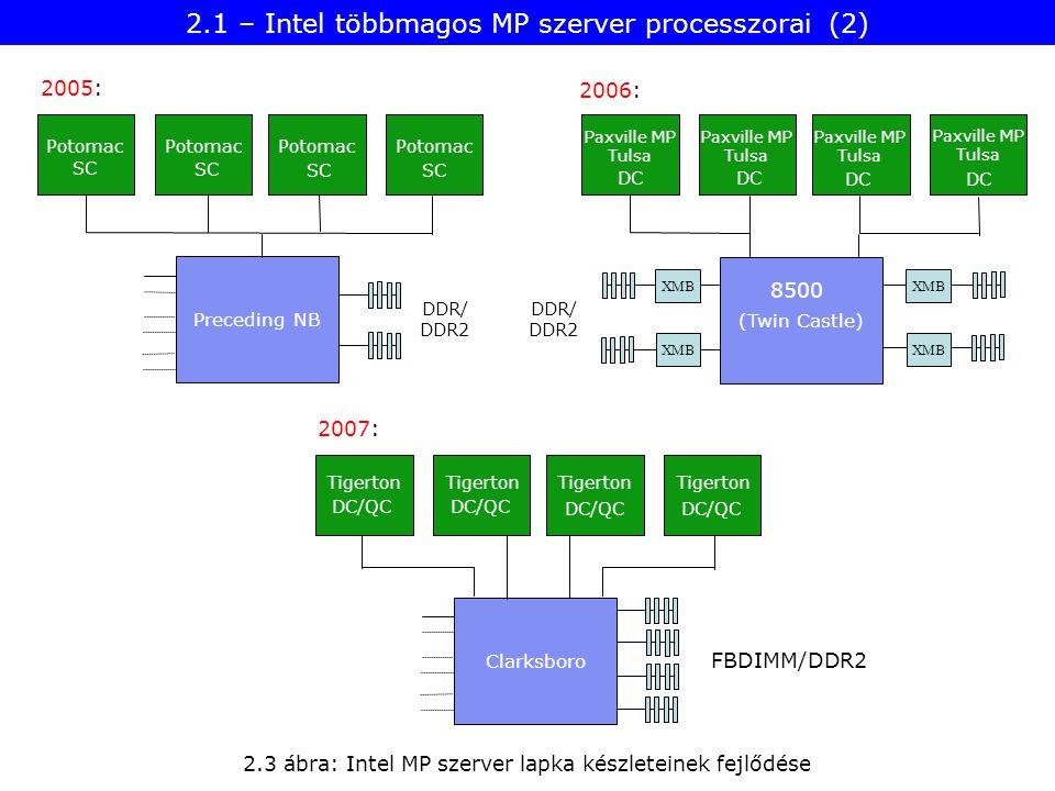 2.3 ábra: Intel MP szerver lapka készleteinek fejlődése Preceding NB Potomac Clarksboro Tigerton (Twin Castle) Paxville MP Tulsa XMB Paxville MP Tulsa Paxville MP Tulsa Paxville MP Tulsa 8500 DC/QC SC DC 2005: 2006: 2007: DDR/ DDR2 FBDIMM/DDR2 DDR/ DDR2 2.1 – Intel többmagos MP szerver processzorai (2)