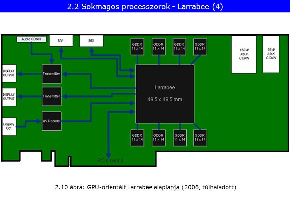 2.10 ábra: GPU-orientált Larrabee alaplapja (2006, túlhaladott) 2.2 Sokmagos processzorok - Larrabee (4)