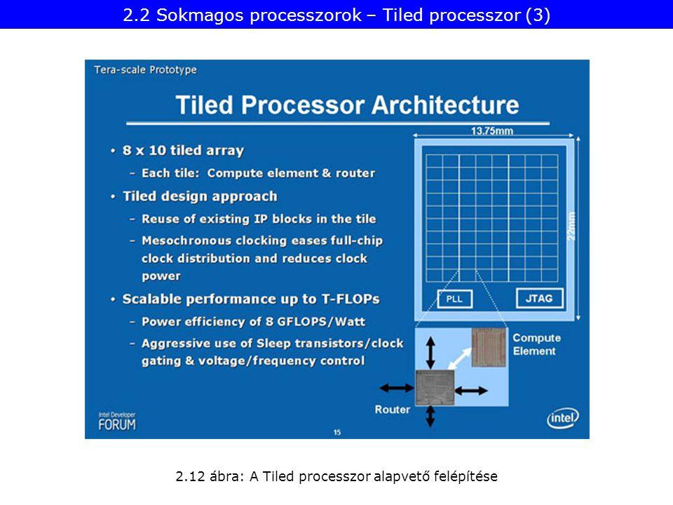2.12 ábra: A Tiled processzor alapvető felépítése 2.2 Sokmagos processzorok – Tiled processzor (3)
