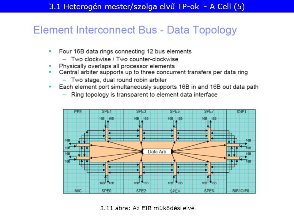 3.11 ábra: Az EIB működési elve 3.1 Heterogén mester/szolga elvű TP-ok - A Cell (5)