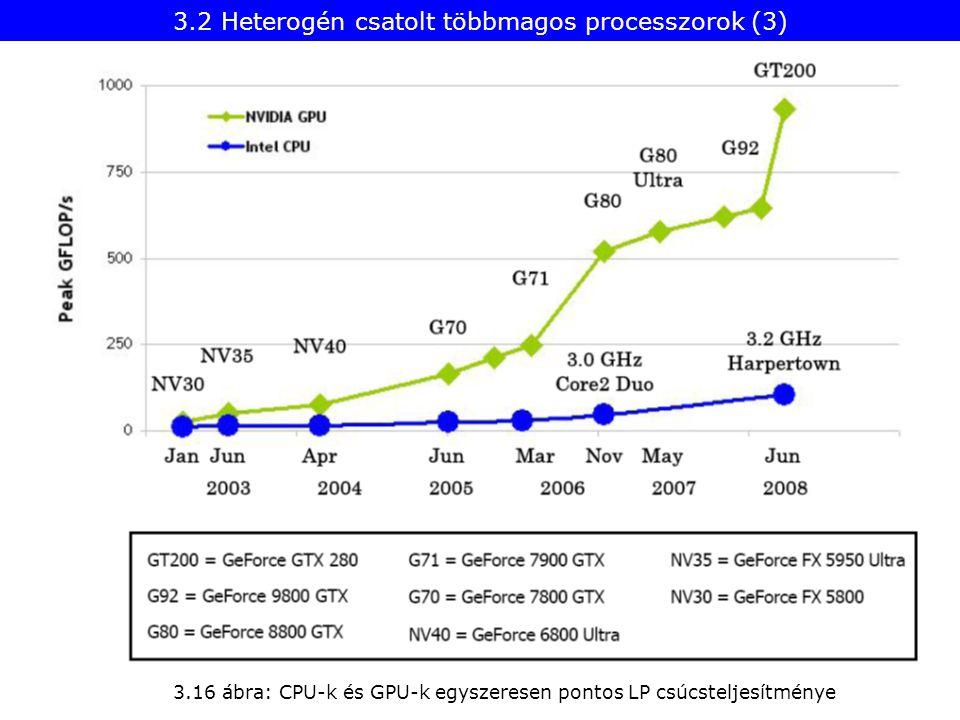 3.2 Heterogén csatolt többmagos processzorok (3) 3.16 ábra: CPU-k és GPU-k egyszeresen pontos LP csúcsteljesítménye