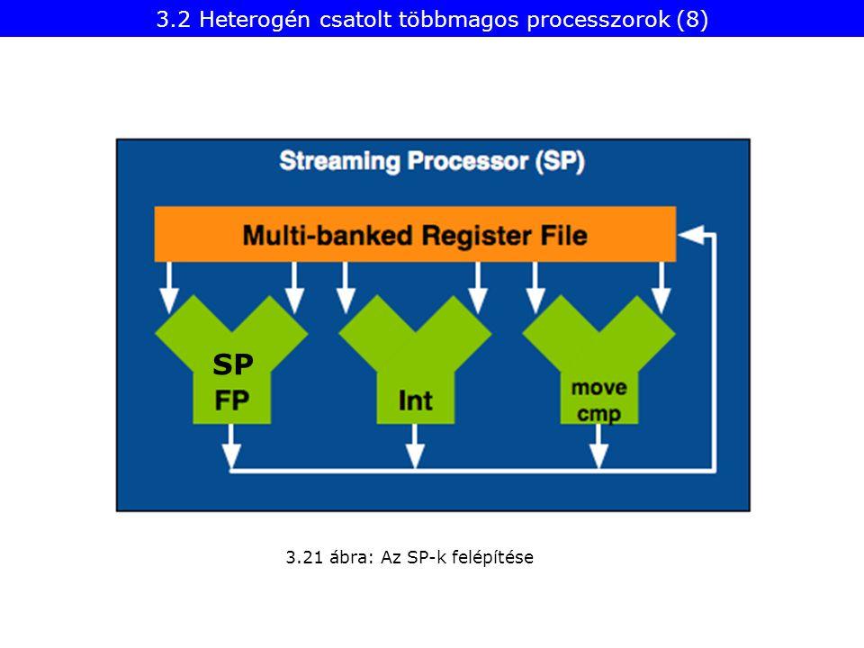 3.2 Heterogén csatolt többmagos processzorok (8) 3.21 ábra: Az SP-k felépítése SP