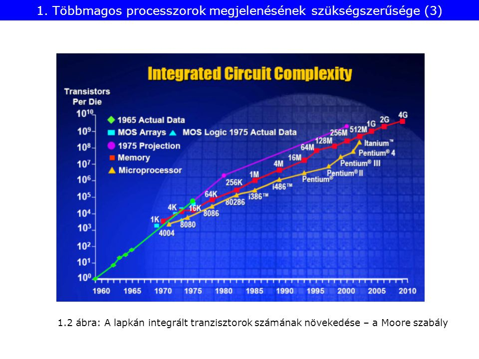 1.2 ábra: A lapkán integrált tranzisztorok számának növekedése – a Moore szabály 1.