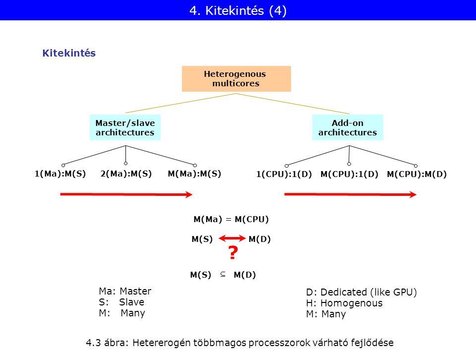 4. Kitekintés (4) Kitekintés Heterogenous multicores Master/slave architectures Add-on architectures 1(Ma):M(S)2(Ma):M(S)M(Ma):M(S) 1(CPU):1(D)M(CPU):