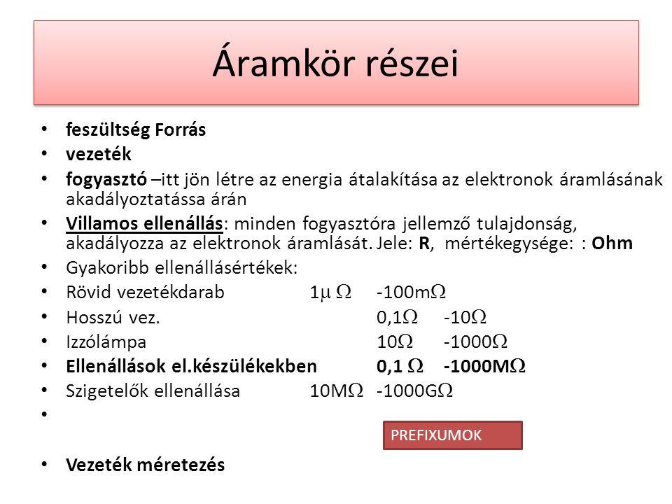 Áramkör részei feszültség Forrás vezeték fogyasztó –itt jön létre az energia átalakítása az elektronok áramlásának akadályoztatássa árán Villamos ellenállás: minden fogyasztóra jellemző tulajdonság, akadályozza az elektronok áramlását.Jele: R, mértékegysége: : Ohm Gyakoribb ellenállásértékek: Rövid vezetékdarab1   -100m  Hosszú vez.0,1  -10  Izzólámpa10  -1000  Ellenállások el.készülékekben 0,1  -1000M  Szigetelők ellenállása10M  -1000G  Vezeték méretezés PREFIXUMOK