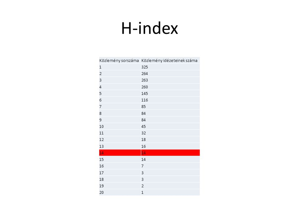 H-index Közlemény sorszámaKözlemény idézeteinek száma 1325 2264 3263 4260 5145 6116 785 884 9 1045 1132 1218 1316 14 1514 167 173 183 192 201