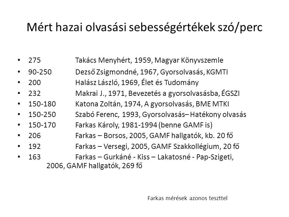 Mért hazai olvasási sebességértékek szó/perc 275Takács Menyhért, 1959, Magyar Könyvszemle 90-250Dezső Zsigmondné, 1967, Gyorsolvasás, KGMTI 200Halász László, 1969, Élet és Tudomány 232Makrai J., 1971, Bevezetés a gyorsolvasásba, ÉGSZI 150-180Katona Zoltán, 1974, A gyorsolvasás, BME MTKI 150-250Szabó Ferenc, 1993, Gyorsolvasás– Hatékony olvasás 150-170Farkas Károly, 1981-1994 (benne GAMF is) 206Farkas – Borsos, 2005, GAMF hallgatók, kb.