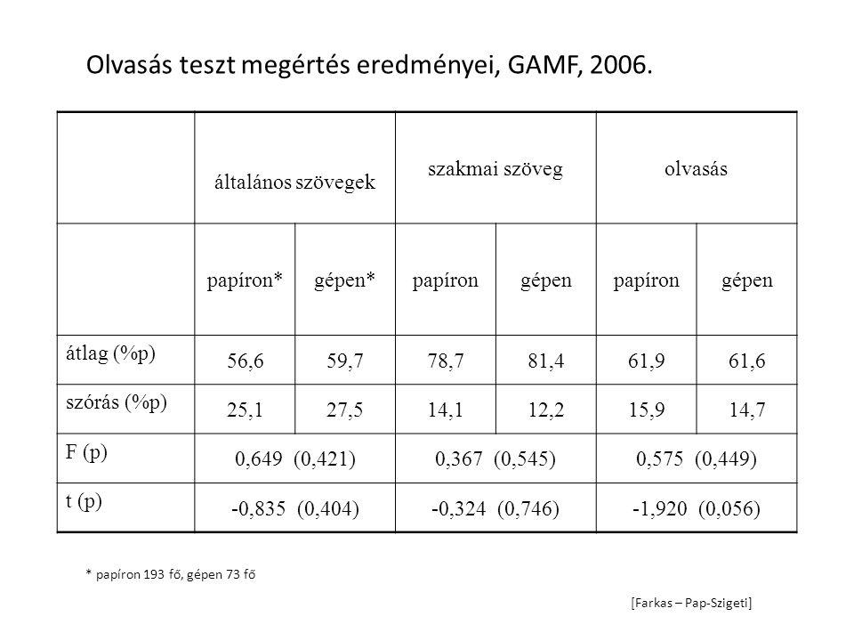 Olvasás teszt megértés eredményei, GAMF, 2006. általános szövegek szakmai szövegolvasás papíron*gépen*papírongépenpapírongépen átlag (%p) 56,659,778,7