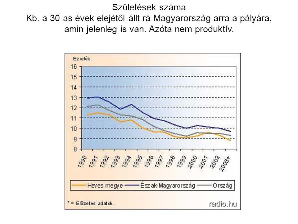 Születések száma Kb. a 30-as évek elejétől állt rá Magyarország arra a pályára, amin jelenleg is van. Azóta nem produktív.