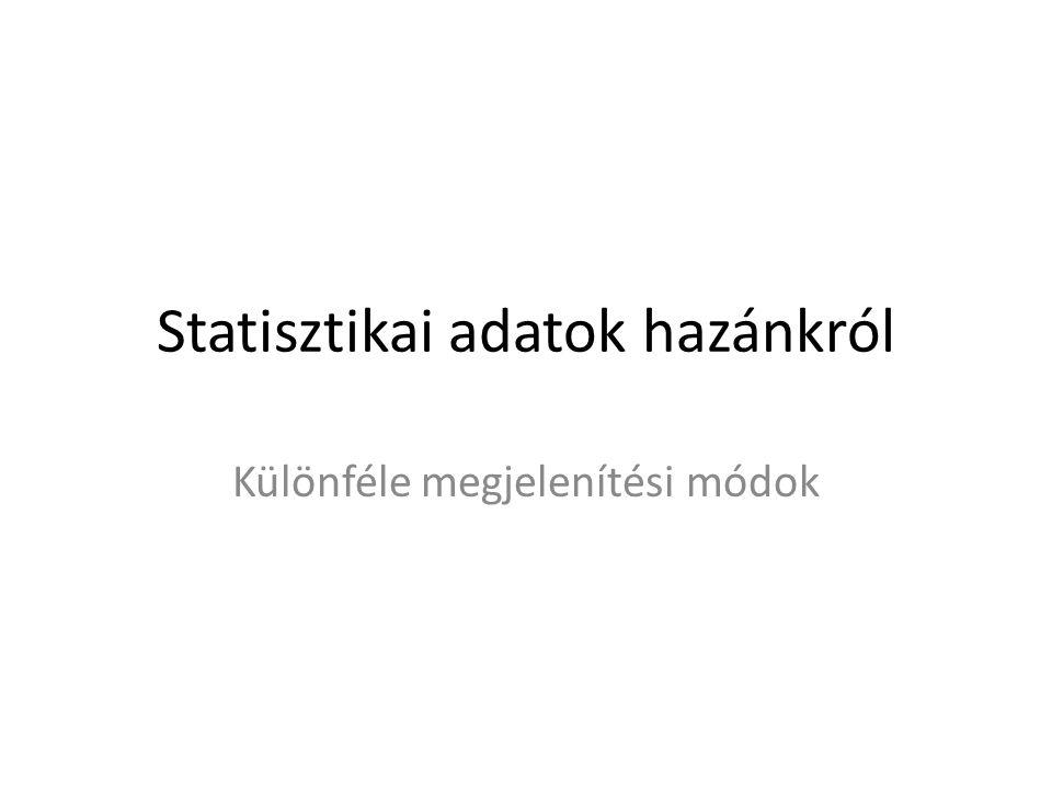 Statisztikai adatok hazánkról Különféle megjelenítési módok