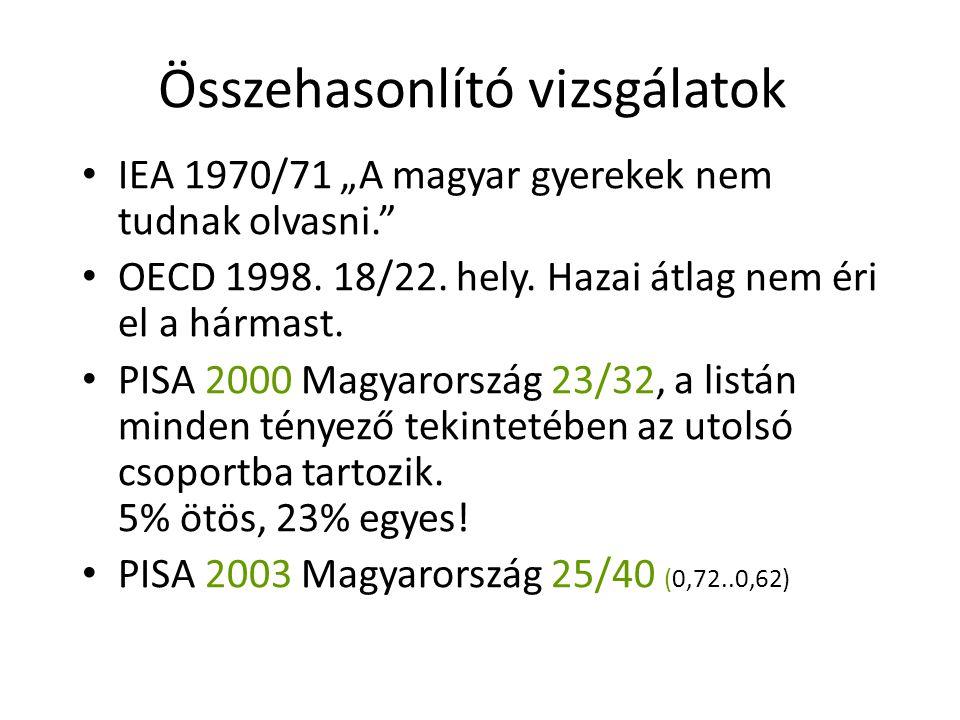 """Összehasonlító vizsgálatok IEA 1970/71 """"A magyar gyerekek nem tudnak olvasni."""" OECD 1998. 18/22. hely. Hazai átlag nem éri el a hármast. PISA 2000 Mag"""