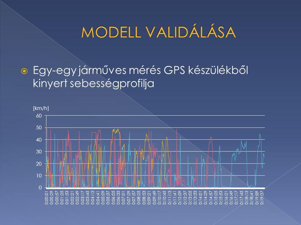  Egy-egy járműves mérés GPS készülékből kinyert sebességprofilja