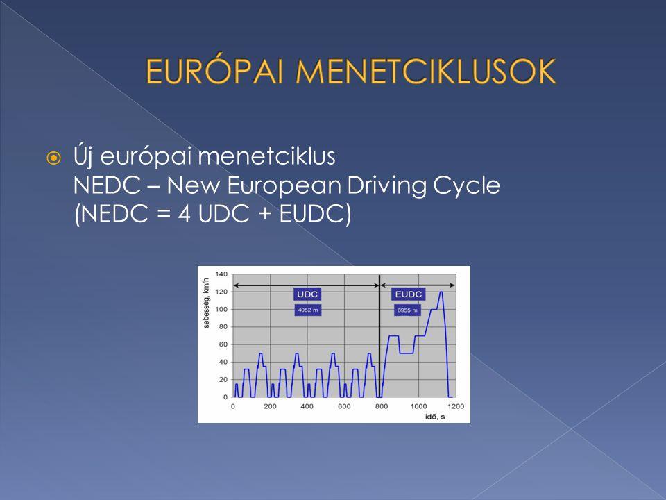  Új európai menetciklus NEDC – New European Driving Cycle (NEDC = 4 UDC + EUDC)