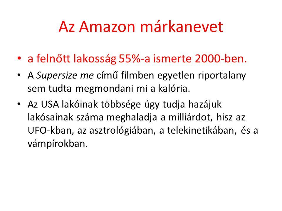 Az Amazon márkanevet a felnőtt lakosság 55%-a ismerte 2000-ben.