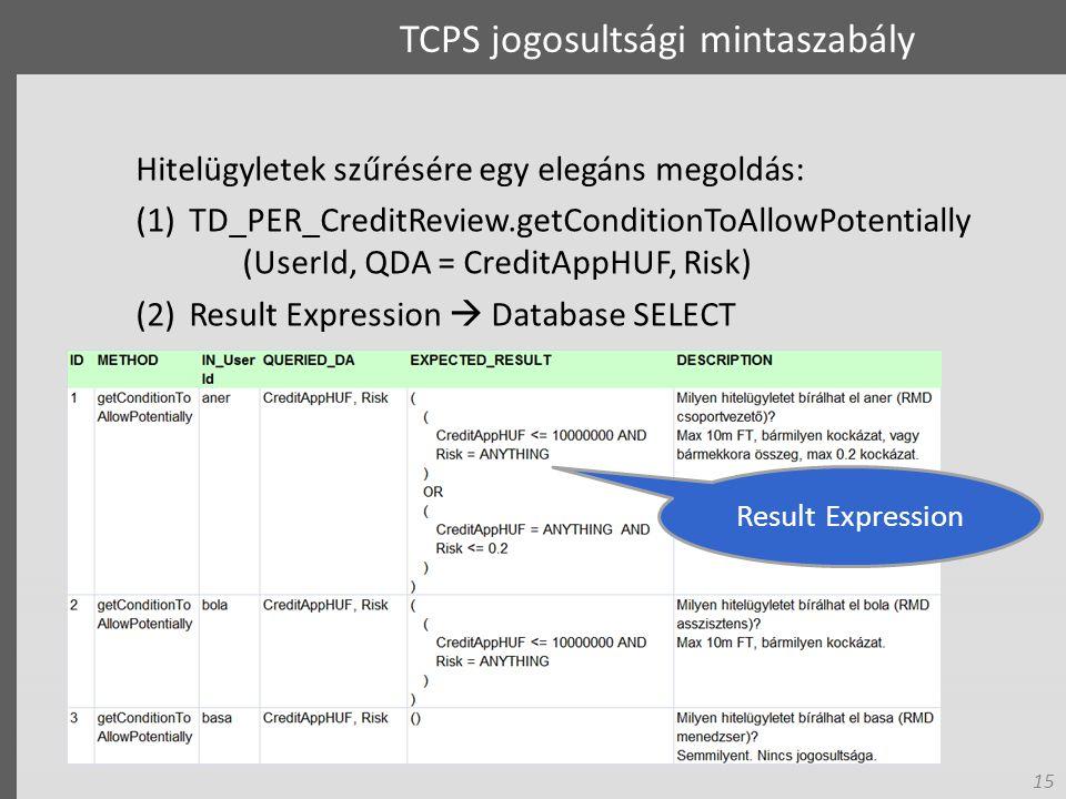 15 TCPS jogosultsági mintaszabály Hitelügyletek szűrésére egy elegáns megoldás: (1)TD_PER_CreditReview.getConditionToAllowPotentially (UserId, QDA = CreditAppHUF, Risk) (2)Result Expression  Database SELECT Result Expression