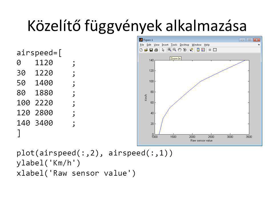 Közelítő függvények alkalmazása airspeed=[ 0 1120 ; 30 1220 ; 50 1400 ; 80 1880 ; 100 2220 ; 120 2800 ; 140 3400 ; ] plot(airspeed(:,2), airspeed(:,1)