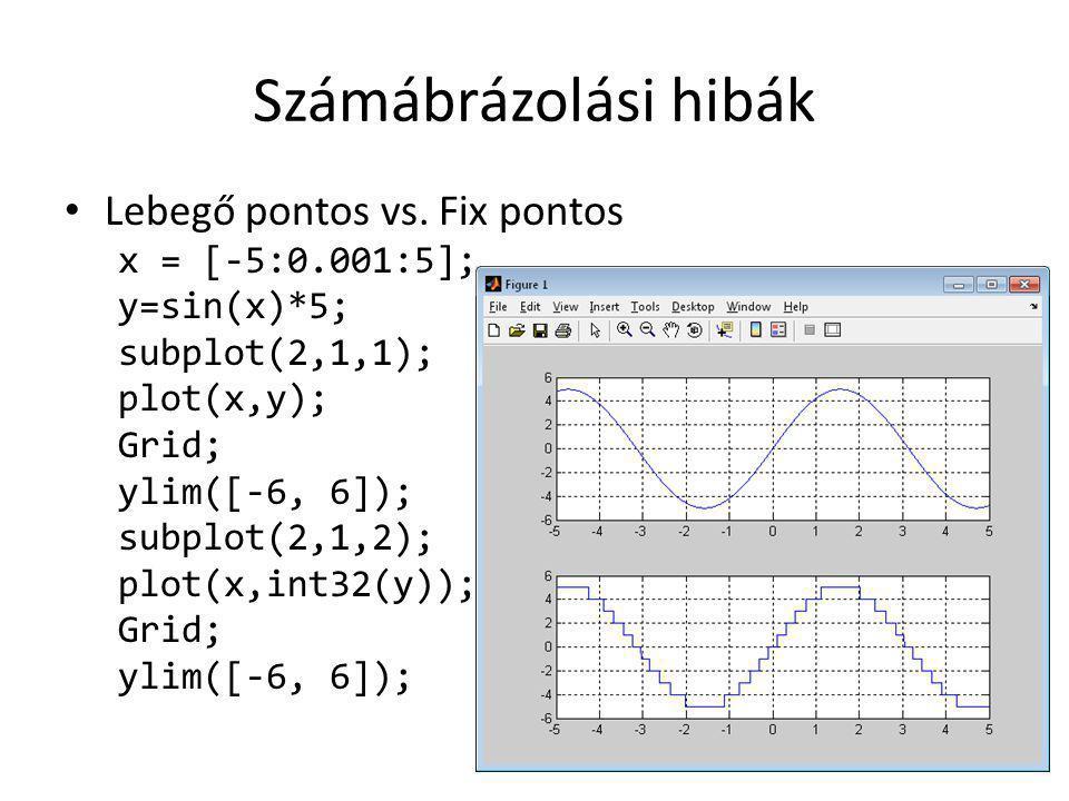 Számábrázolási hibák Lebegő pontos vs. Fix pontos x = [-5:0.001:5]; y=sin(x)*5; subplot(2,1,1); plot(x,y); Grid; ylim([-6, 6]); subplot(2,1,2); plot(x