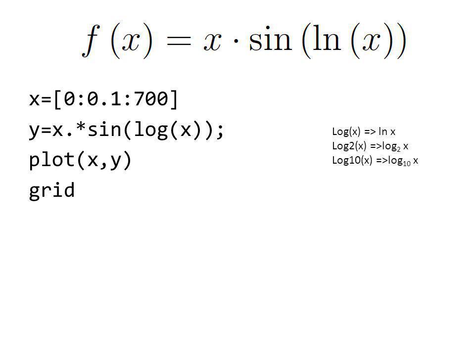 x=[0:0.1:700] y=x.*sin(log(x)); plot(x,y) grid Log(x) => ln x Log2(x) =>log 2 x Log10(x) =>log 10 x