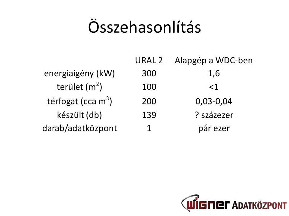Összehasonlítás URAL 2Alapgép a WDC-ben energiaigény (kW)3001,6 terület (m 2 )100<1 térfogat (cca m 3 )2000,03-0,04 készült (db)139? százezer darab/ad