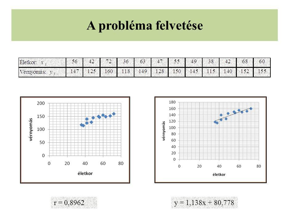 A probléma felvetése y = 1,138x + 80,778r = 0,8962