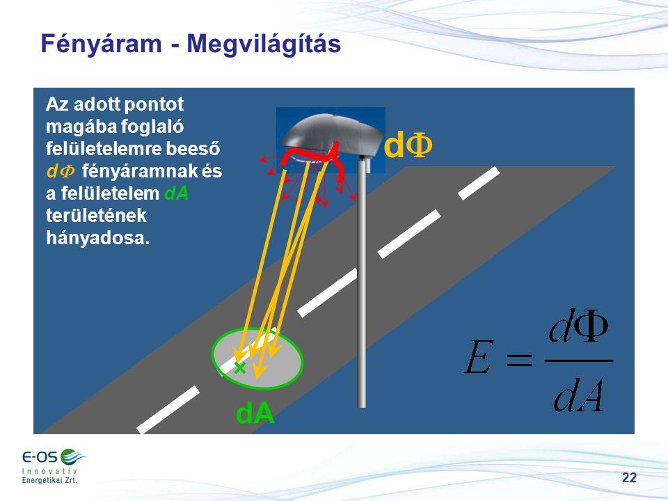 Fényáram - Megvilágítás 22 dd dA Az adott pontot magába foglaló felületelemre beeső d  fényáramnak és a felületelem dA területének hányadosa.