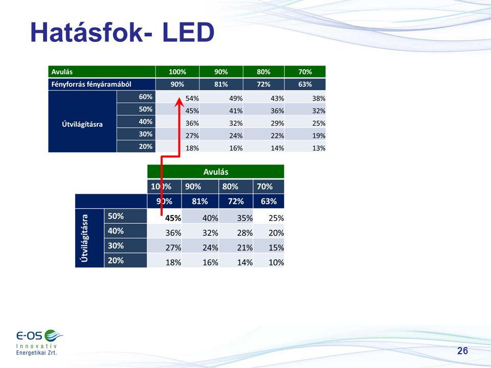 Hatásfok- LED 26