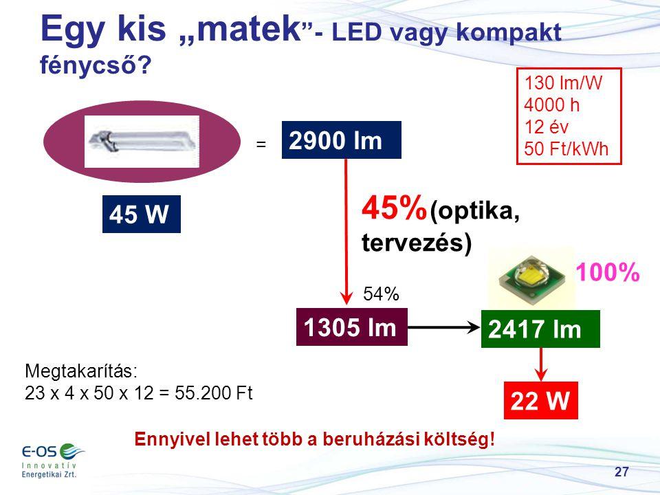 """Egy kis """"matek """"- LED vagy kompakt fénycső? 27 2900 lm 45% (optika, tervezés) 1305 lm 54% 2417 lm 22 W 45 W = 130 lm/W 4000 h 12 év 50 Ft/kWh 100% Meg"""