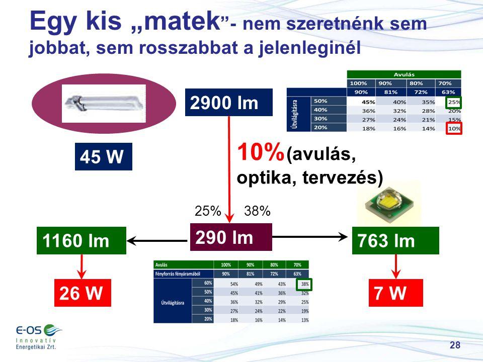 """Egy kis """"matek """"- nem szeretnénk sem jobbat, sem rosszabbat a jelenleginél 28 2900 lm 10% (avulás, optika, tervezés) 290 lm 38%25% 763 lm 1160 lm 7 W"""