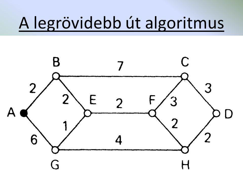A legrövidebb út algoritmus