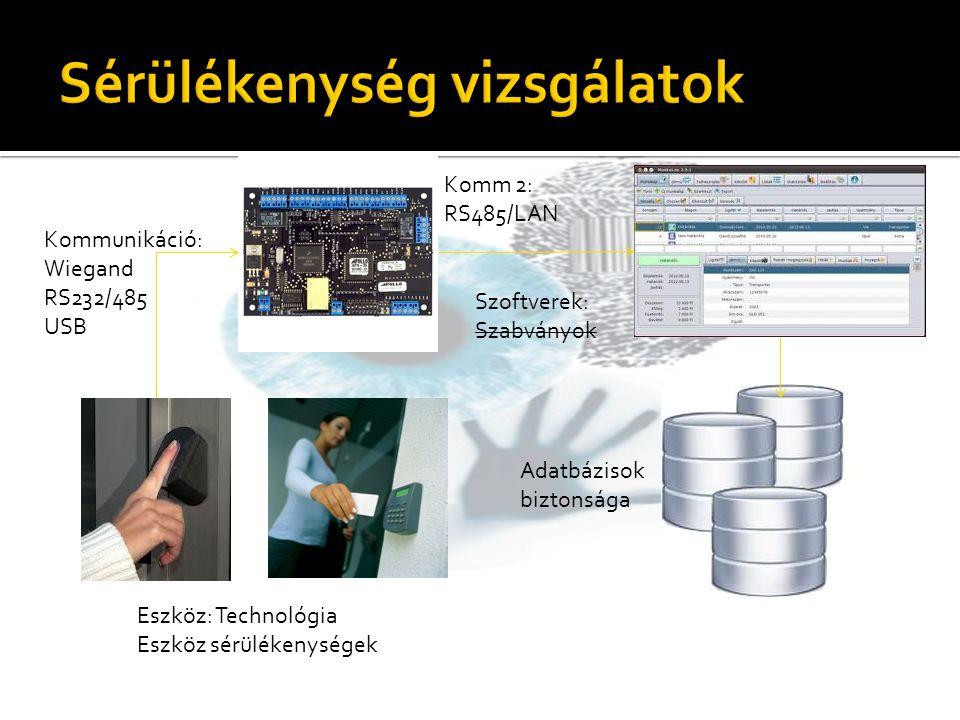 Eszköz: Technológia Eszköz sérülékenységek Kommunikáció: Wiegand RS232/485 USB Komm 2: RS485/LAN Szoftverek: Szabványok Adatbázisok biztonsága