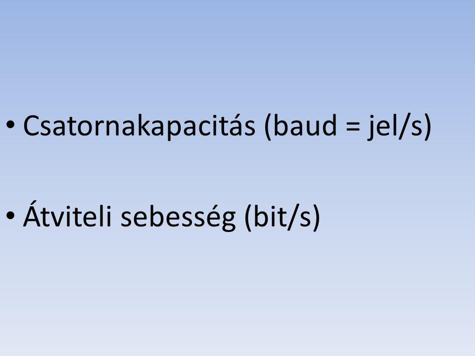 Csatornakapacitás (baud = jel/s) Átviteli sebesség (bit/s)