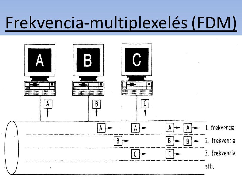 Frekvencia-multiplexelés (FDM)