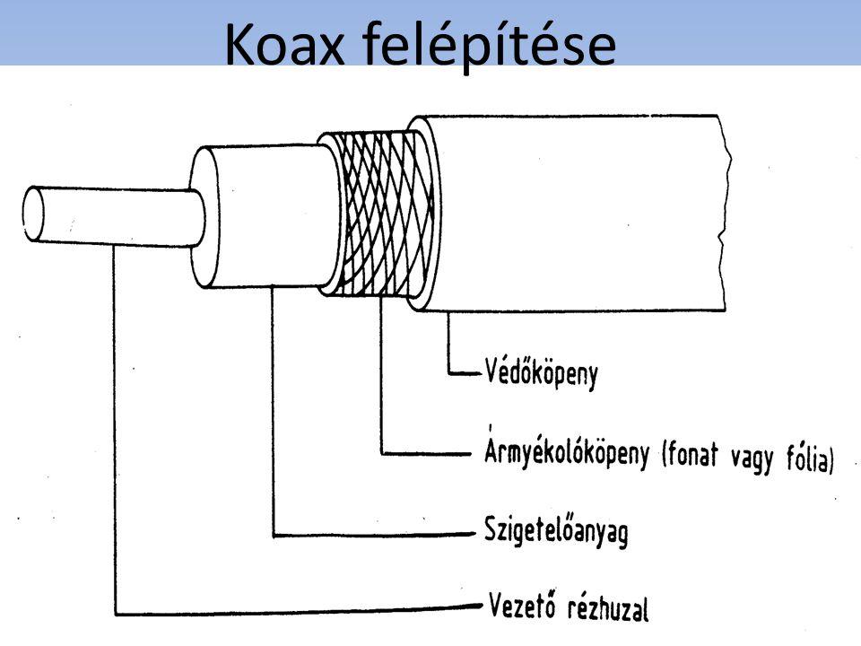 Koax felépítése