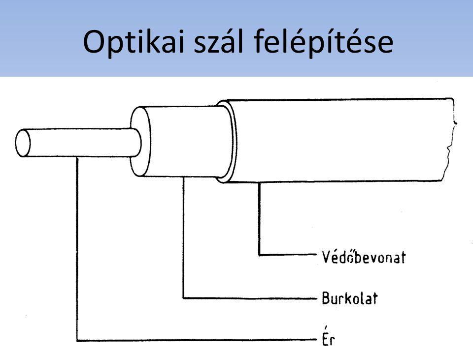 Optikai szál felépítése