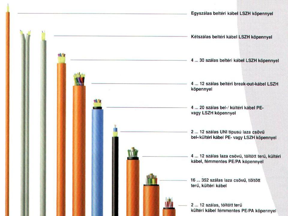 Amplitúdómoduláció (AM) a vivőhullám amplitúdóját változtatják AM-jel (vivő, LSB, USB)