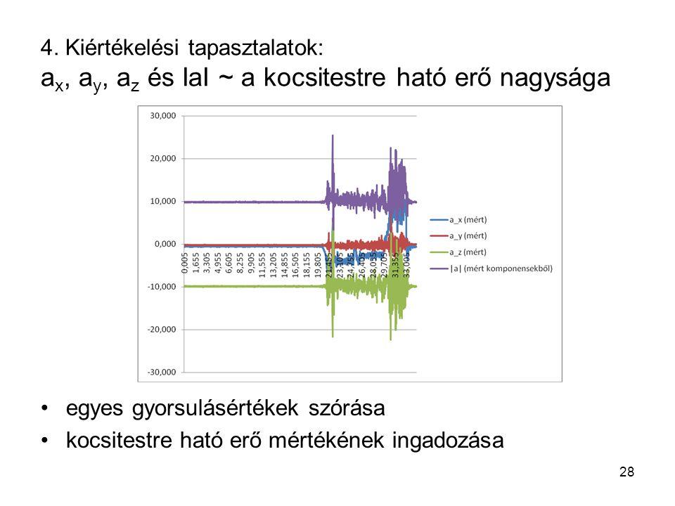4. Kiértékelési tapasztalatok: a x, a y, a z és IaI ~ a kocsitestre ható erő nagysága egyes gyorsulásértékek szórása kocsitestre ható erő mértékének i