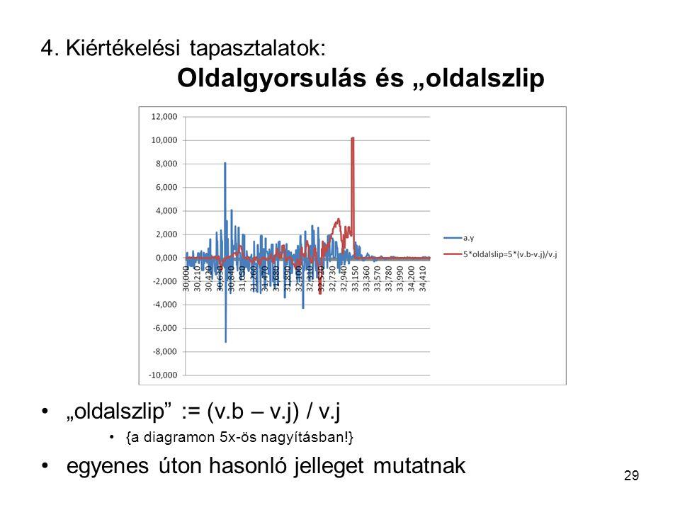 """4. Kiértékelési tapasztalatok: Oldalgyorsulás és """"oldalszlip """"oldalszlip"""" := (v.b – v.j) / v.j {a diagramon 5x-ös nagyításban!} egyenes úton hasonló j"""