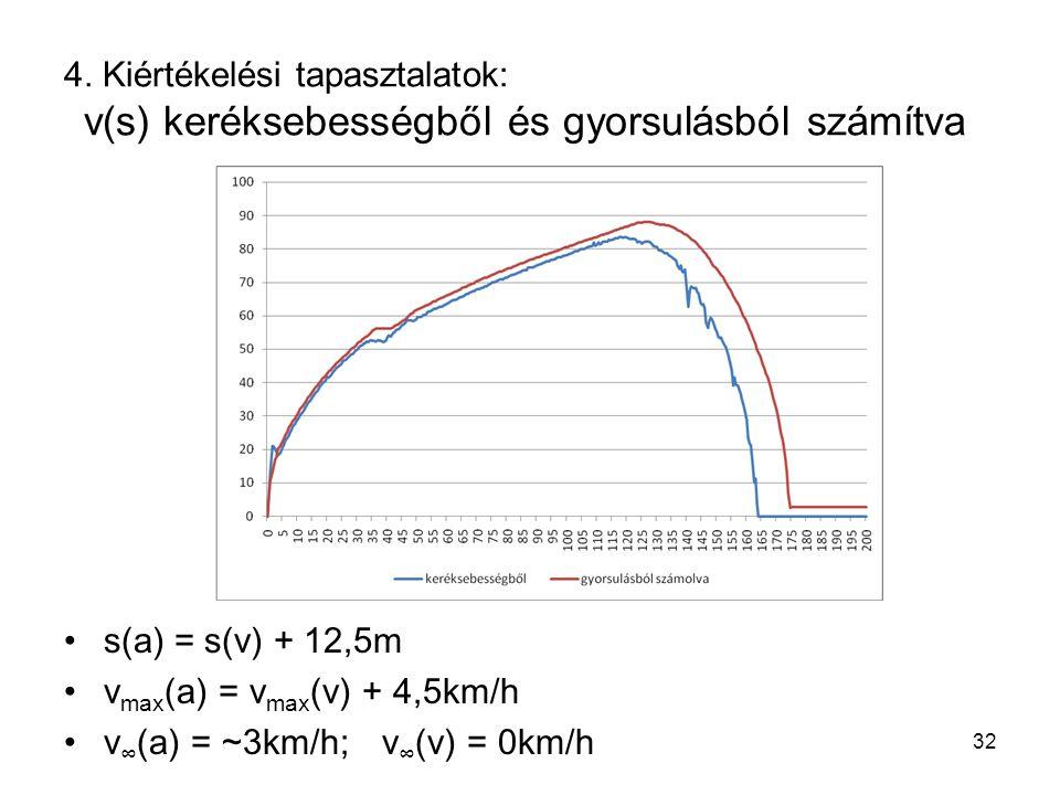 4. Kiértékelési tapasztalatok: v(s) keréksebességből és gyorsulásból számítva s(a) = s(v) + 12,5m v max (a) = v max (v) + 4,5km/h v ∞ (a) = ~3km/h;v ∞