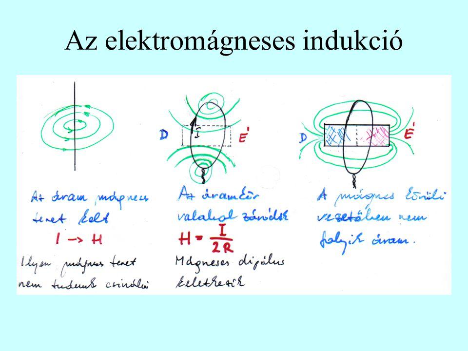 Az elektromágneses indukció