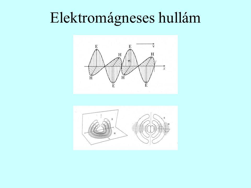 Elektromágneses hullám