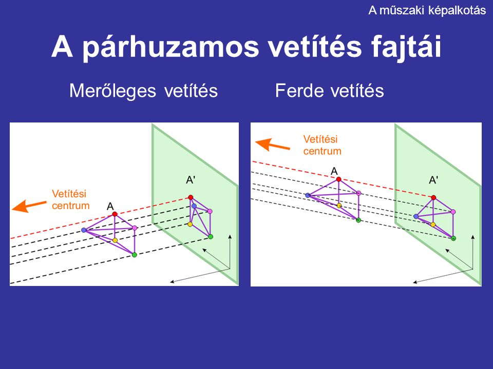 A párhuzamos vetítés fő jellemzői Pont képe pont Egyenes képe egyenes Párhuzamos egyenesek képe párhuzamos Képsíkkal párhuzamos szakaszok változatlanok Ferde szakaszok rövidülnek Szakaszok aránya állandó Szögek képe változik A műszaki képalkotás