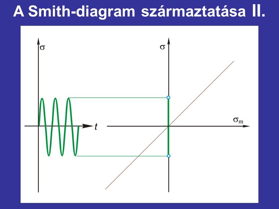 A Smith-diagram származtatása II.