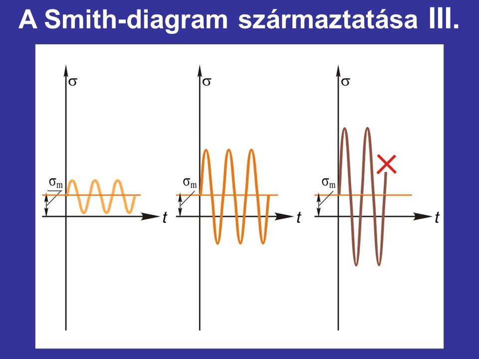 A Smith-diagram származtatása III.