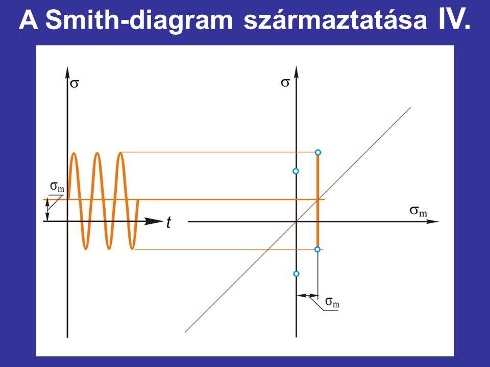A Smith-diagram származtatása IV.