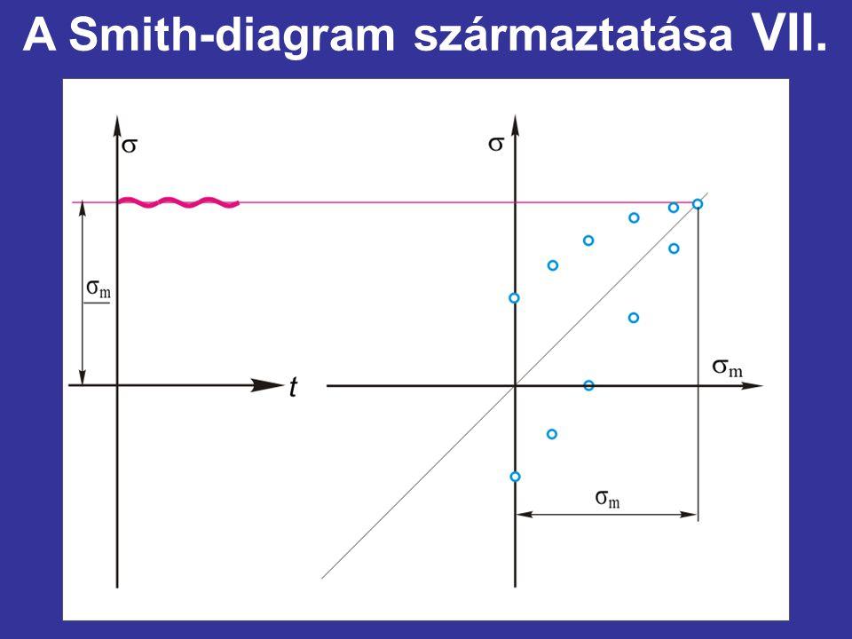 A Smith-diagram származtatása VII.